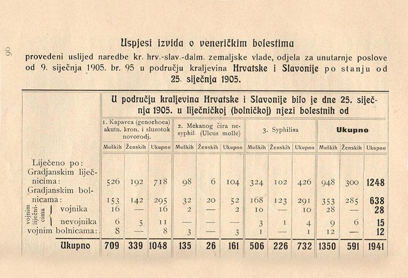 Gundrum Oriovcanin - Hrvatski muzej medicine i farmacije